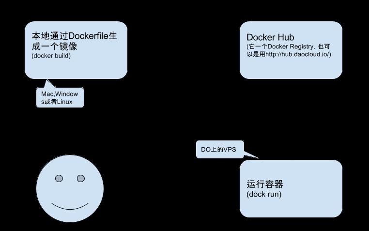 Run Docker Workflow
